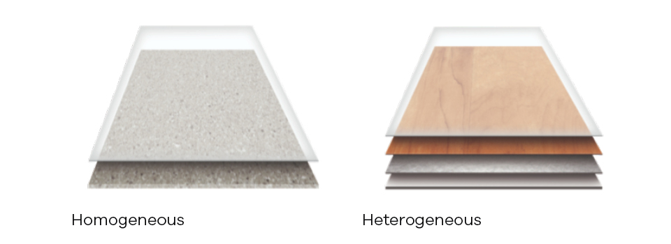 Homogeneous and Heterogeneous Sheet Construction Graphic