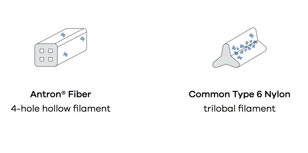 Antron Fiber Image Infographic comparison type 6 nylon and 4 hole hollow filament