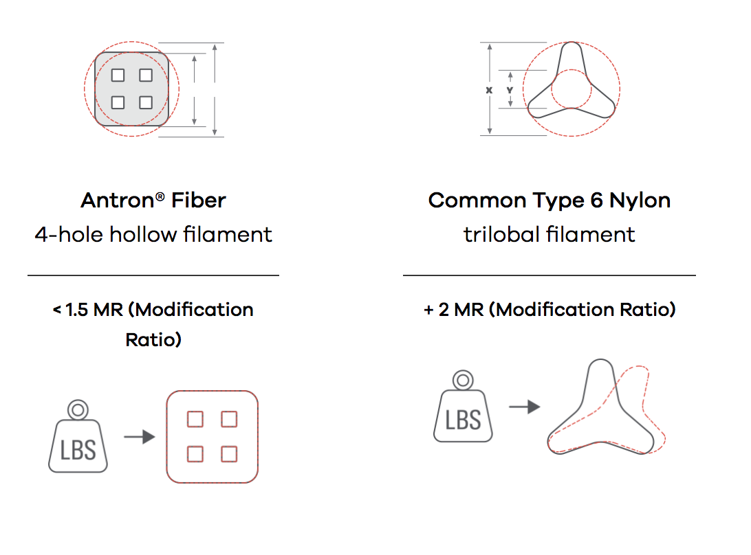 Antron Fiber 4-hole hollow filament image comparison infographic